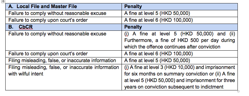 Penalties for contravening TP documentation requirements